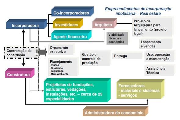 O planejamento de um projeto de engenharia civil