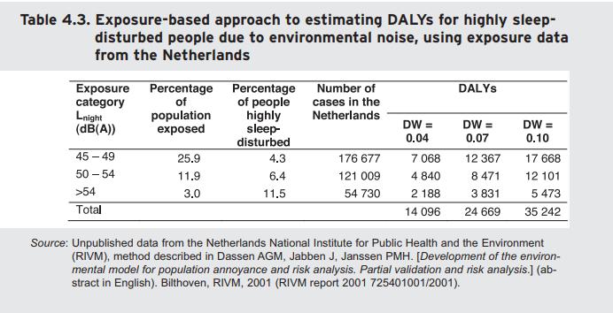 Isolamento Acústico - dados de distúrbio de sono na Holanda