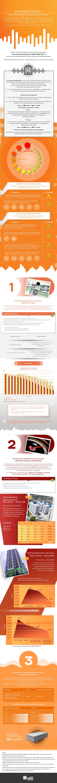 Infográfico - Desempenho acústico de laje nervurada e laje maciça